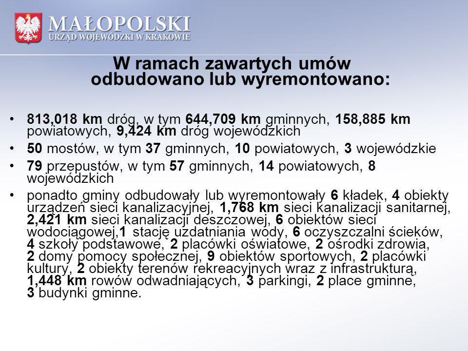 W ramach zawartych umów odbudowano lub wyremontowano: 813,018 km dróg, w tym 644,709 km gminnych, 158,885 km powiatowych, 9,424 km dróg wojewódzkich 50 mostów, w tym 37 gminnych, 10 powiatowych, 3 wojewódzkie 79 przepustów, w tym 57 gminnych, 14 powiatowych, 8 wojewódzkich ponadto gminy odbudowały lub wyremontowały 6 kładek, 4 obiekty urządzeń sieci kanalizacyjnej, 1,768 km sieci kanalizacji sanitarnej, 2,421 km sieci kanalizacji deszczowej, 6 obiektów sieci wodociągowej,1 stację uzdatniania wody, 6 oczyszczalni ścieków, 4 szkoły podstawowe, 2 placówki oświatowe, 2 ośrodki zdrowia, 2 domy pomocy społecznej, 9 obiektów sportowych, 2 placówki kultury, 2 obiekty terenów rekreacyjnych wraz z infrastrukturą, 1,448 km rowów odwadniających, 3 parkingi, 2 place gminne, 3 budynki gminne.