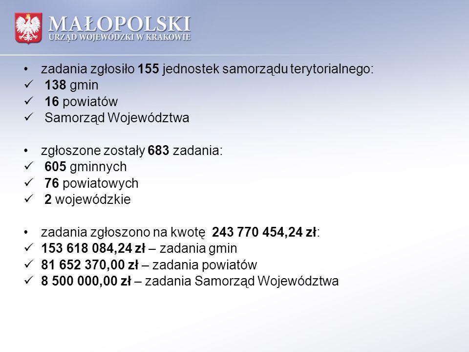zadania zgłosiło 155 jednostek samorządu terytorialnego: 138 gmin 16 powiatów Samorząd Województwa zgłoszone zostały 683 zadania: 605 gminnych 76 powi