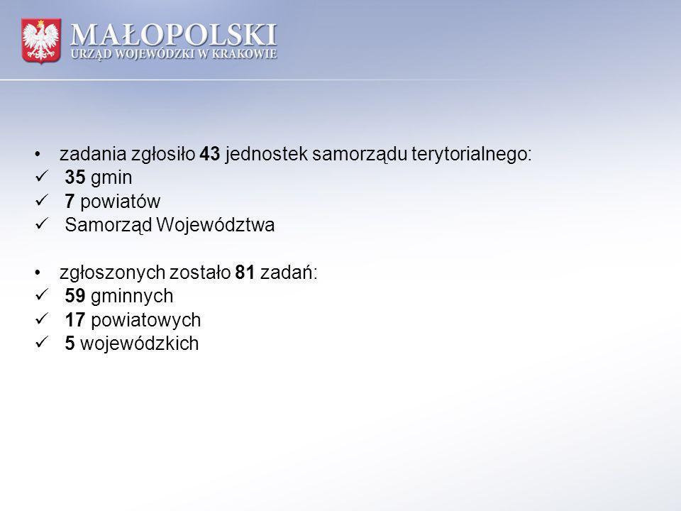 zadania zgłosiło 43 jednostek samorządu terytorialnego: 35 gmin 7 powiatów Samorząd Województwa zgłoszonych zostało 81 zadań: 59 gminnych 17 powiatowych 5 wojewódzkich