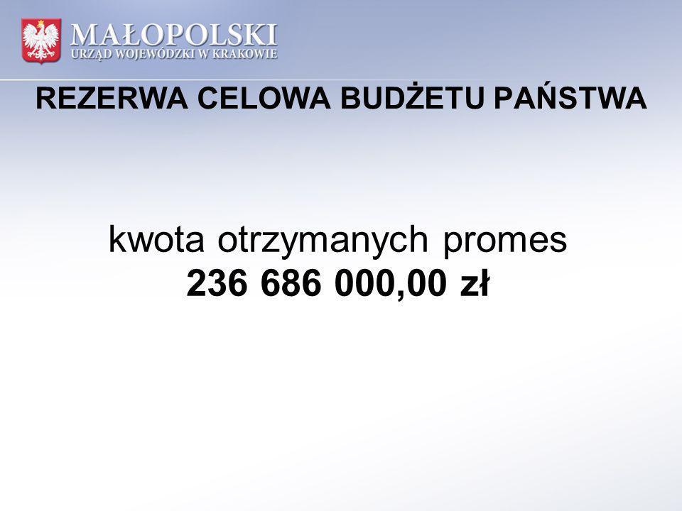 REZERWA CELOWA BUDŻETU PAŃSTWA kwota otrzymanych promes 236 686 000,00 zł