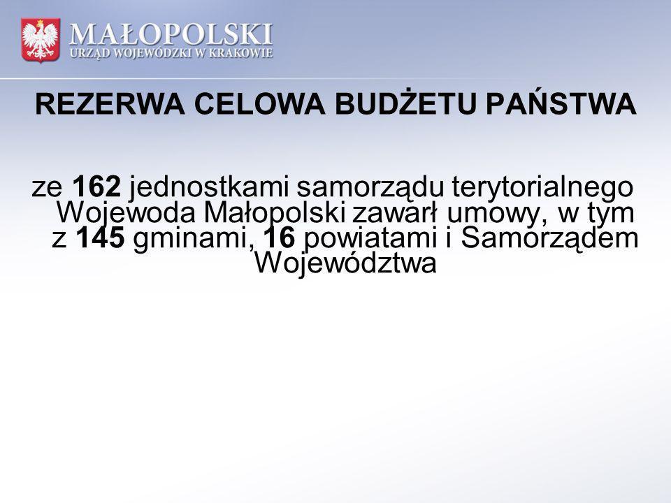 REZERWA CELOWA BUDŻETU PAŃSTWA ze 162 jednostkami samorządu terytorialnego Wojewoda Małopolski zawarł umowy, w tym z 145 gminami, 16 powiatami i Samorządem Województwa