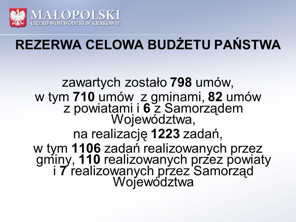 REZERWA CELOWA BUDŻETU PAŃSTWA zawartych zostało 798 umów, w tym 710 umów z gminami, 82 umów z powiatami i 6 z Samorządem Województwa, na realizację 1223 zadań, w tym 1106 zadań realizowanych przez gminy, 110 realizowanych przez powiaty i 7 realizowanych przez Samorząd Województwa