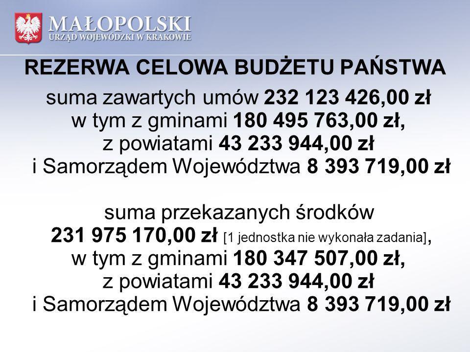 REZERWA CELOWA BUDŻETU PAŃSTWA suma zawartych umów 232 123 426,00 zł w tym z gminami 180 495 763,00 zł, z powiatami 43 233 944,00 zł i Samorządem Woje