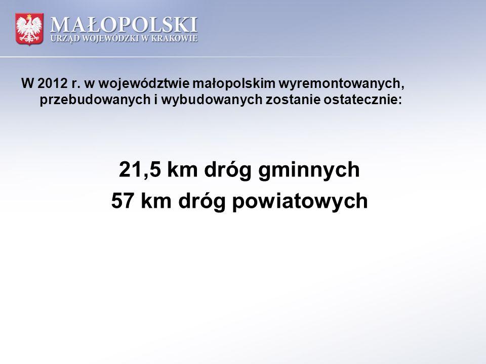 W 2012 r. w województwie małopolskim wyremontowanych, przebudowanych i wybudowanych zostanie ostatecznie: 21,5 km dróg gminnych 57 km dróg powiatowych