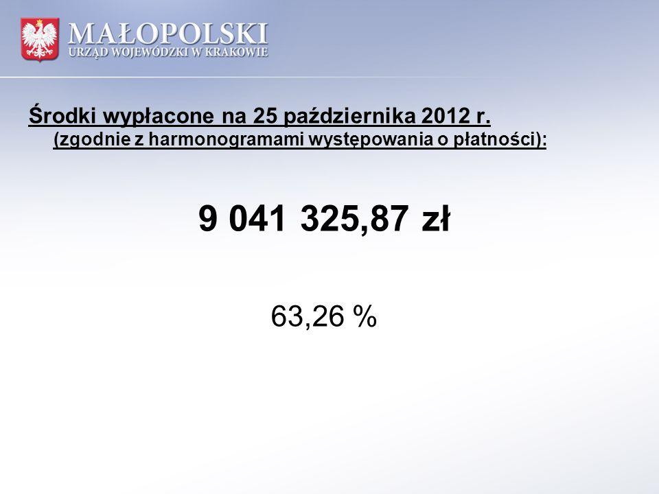 Środki wypłacone na 25 października 2012 r. (zgodnie z harmonogramami występowania o płatności): 9 041 325,87 zł 63,26 %