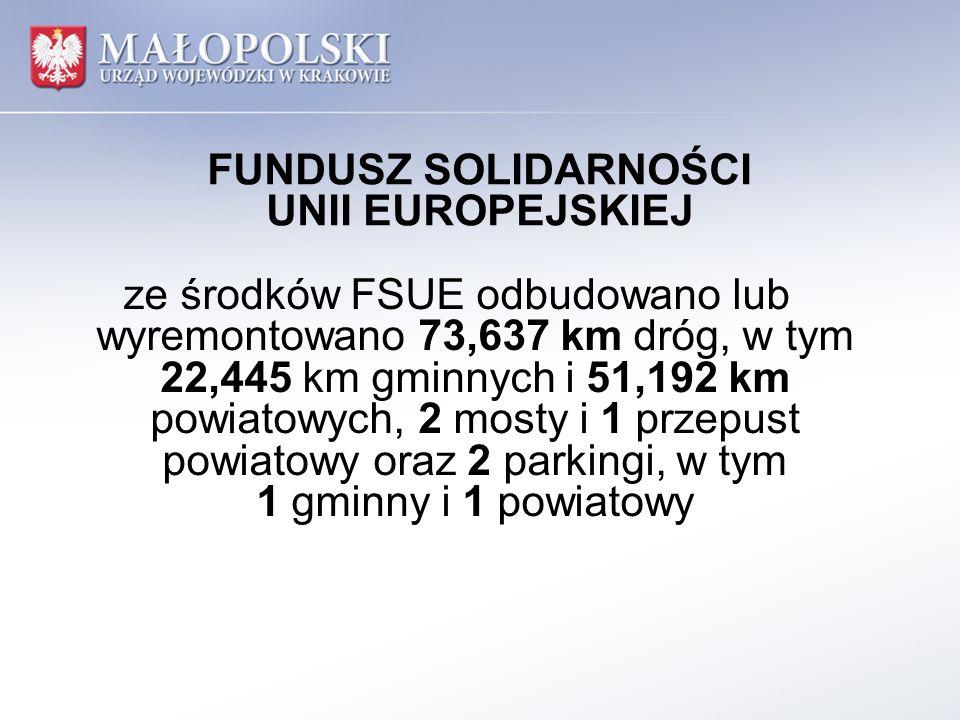 FUNDUSZ SOLIDARNOŚCI UNII EUROPEJSKIEJ ze środków FSUE odbudowano lub wyremontowano 73,637 km dróg, w tym 22,445 km gminnych i 51,192 km powiatowych, 2 mosty i 1 przepust powiatowy oraz 2 parkingi, w tym 1 gminny i 1 powiatowy