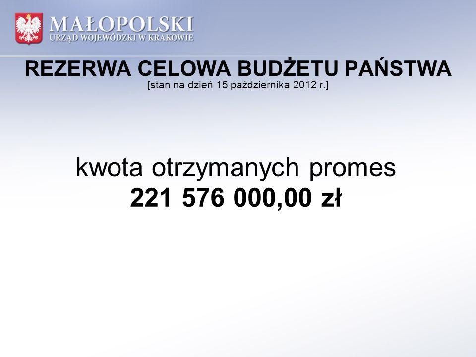 REZERWA CELOWA BUDŻETU PAŃSTWA [stan na dzień 15 października 2012 r.] kwota otrzymanych promes 221 576 000,00 zł