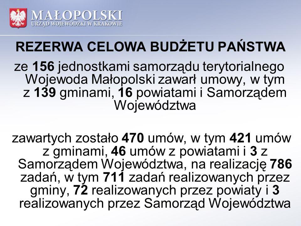 REZERWA CELOWA BUDŻETU PAŃSTWA ze 156 jednostkami samorządu terytorialnego Wojewoda Małopolski zawarł umowy, w tym z 139 gminami, 16 powiatami i Samorządem Województwa zawartych zostało 470 umów, w tym 421 umów z gminami, 46 umów z powiatami i 3 z Samorządem Województwa, na realizację 786 zadań, w tym 711 zadań realizowanych przez gminy, 72 realizowanych przez powiaty i 3 realizowanych przez Samorząd Województwa