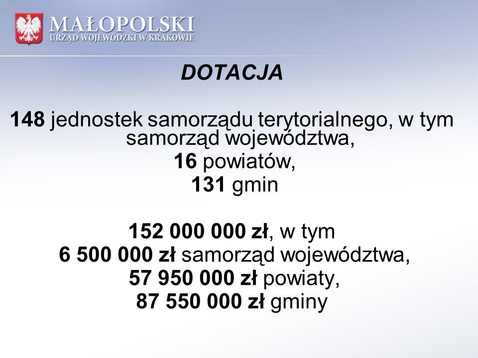 DOTACJA 148 jednostek samorządu terytorialnego, w tym samorząd województwa, 16 powiatów, 131 gmin 152 000 000 zł, w tym 6 500 000 zł samorząd województwa, 57 950 000 zł powiaty, 87 550 000 zł gminy