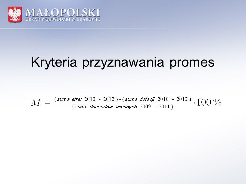 Kryteria przyznawania promes