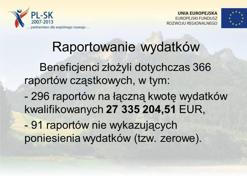 Raportowanie wydatków Beneficjenci złożyli dotychczas 366 raportów cząstkowych, w tym: - 296 raportów na łączną kwotę wydatków kwalifikowanych 27 335 204,51 EUR, - 91 raportów nie wykazujących poniesienia wydatków (tzw.