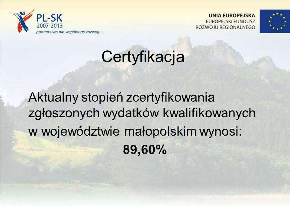 Certyfikacja Aktualny stopień zcertyfikowania zgłoszonych wydatków kwalifikowanych w województwie małopolskim wynosi: 89,60%