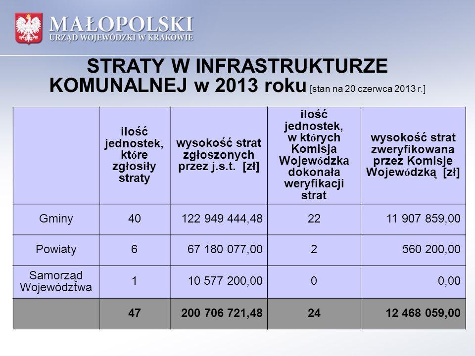 STRATY W INFRASTRUKTURZE KOMUNALNEJ w 2013 roku [stan na 20 czerwca 2013 r.] ilość jednostek, które zgłosiły straty wysokość strat zgłoszonych przez j.s.t.