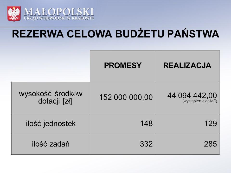 REZERWA CELOWA BUDŻETU PAŃSTWA PROMESYREALIZACJA wysokość środków dotacji [zł] 152 000 000,00 44 094 442,00 (wystąpienie do MF) ilość jednostek148129 ilość zadań332285