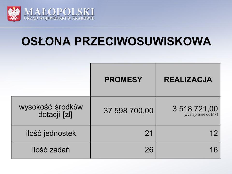 OSŁONA PRZECIWOSUWISKOWA PROMESYREALIZACJA wysokość środków dotacji [zł] 37 598 700,00 3 518 721,00 (wystąpienie do MF) ilość jednostek2112 ilość zadań262616