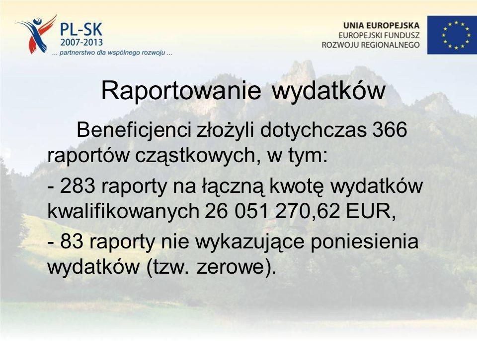 Raportowanie wydatków Beneficjenci złożyli dotychczas 366 raportów cząstkowych, w tym: - 283 raporty na łączną kwotę wydatków kwalifikowanych 26 051 270,62 EUR, - 83 raporty nie wykazujące poniesienia wydatków (tzw.