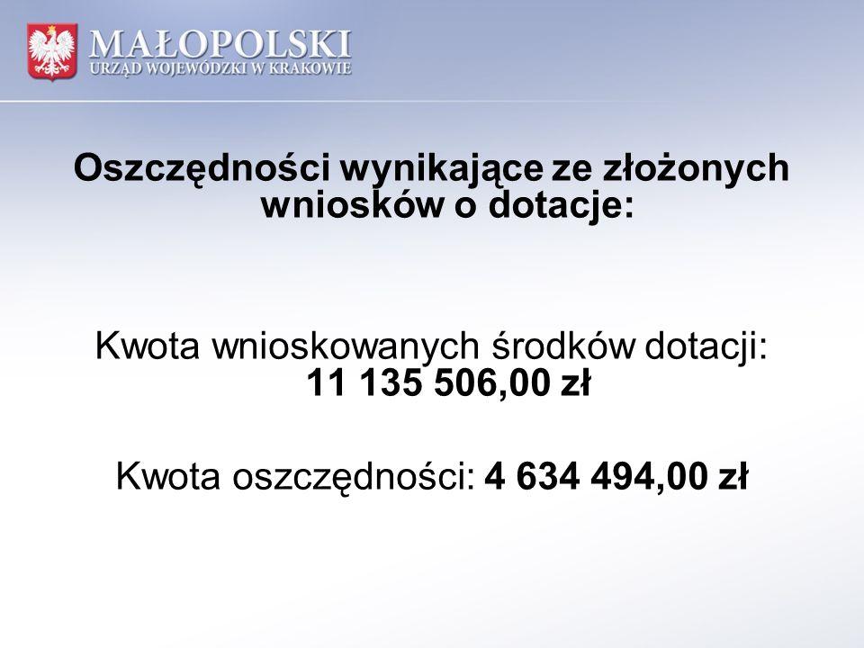 Oszczędności wynikające ze złożonych wniosków o dotacje: Kwota wnioskowanych środków dotacji: 11 135 506,00 zł Kwota oszczędności: 4 634 494,00 zł