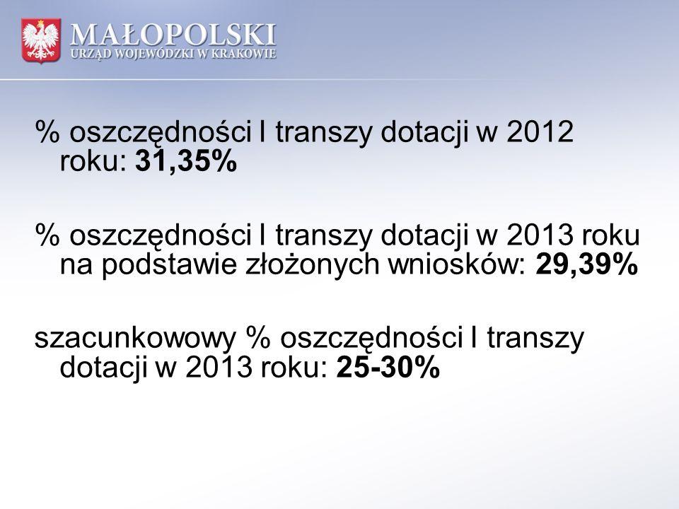 % oszczędności I transzy dotacji w 2012 roku: 31,35% % oszczędności I transzy dotacji w 2013 roku na podstawie złożonych wniosków: 29,39% szacunkowowy % oszczędności I transzy dotacji w 2013 roku: 25-30%