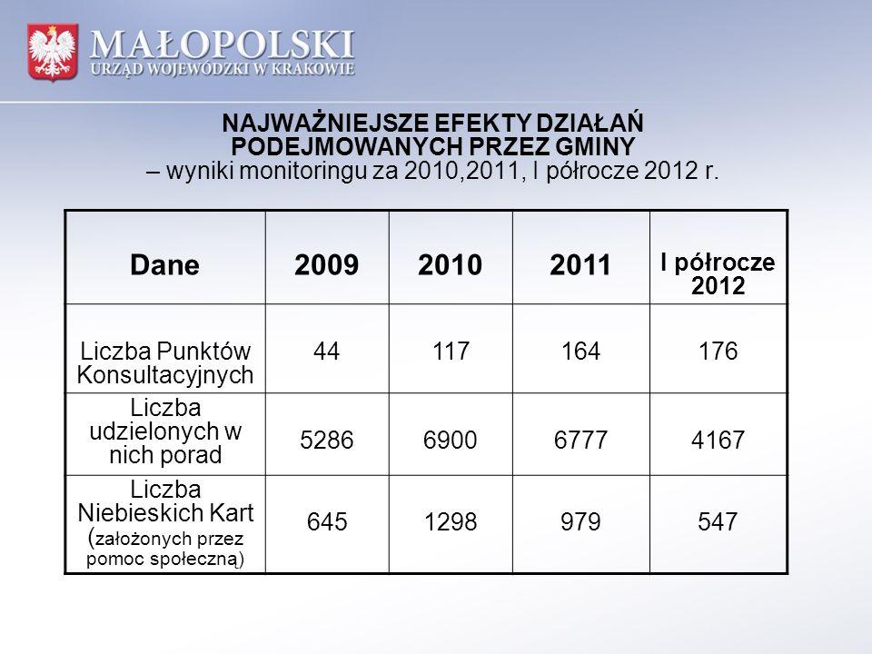 NAJWAŻNIEJSZE EFEKTY DZIAŁAŃ PODEJMOWANYCH PRZEZ GMINY – wyniki monitoringu za 2010,2011, I półrocze 2012 r.