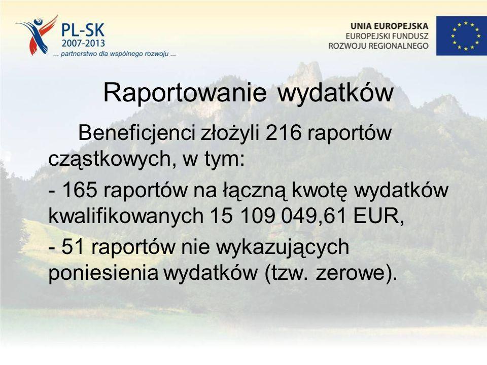 Raportowanie wydatków Beneficjenci złożyli 216 raportów cząstkowych, w tym: - 165 raportów na łączną kwotę wydatków kwalifikowanych 15 109 049,61 EUR, - 51 raportów nie wykazujących poniesienia wydatków (tzw.