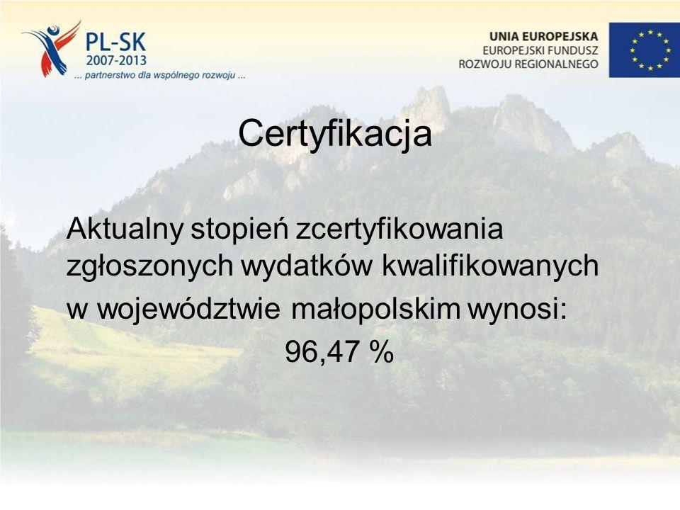 Certyfikacja Aktualny stopień zcertyfikowania zgłoszonych wydatków kwalifikowanych w województwie małopolskim wynosi: 96,47 %