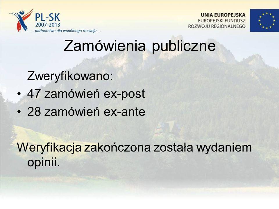 Zamówienia publiczne Zweryfikowano: 47 zamówień ex-post 28 zamówień ex-ante Weryfikacja zakończona została wydaniem opinii.