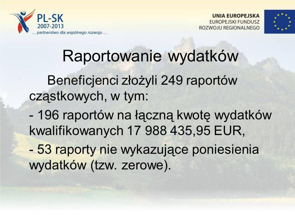Raportowanie wydatków Beneficjenci złożyli 249 raportów cząstkowych, w tym: - 196 raportów na łączną kwotę wydatków kwalifikowanych 17 988 435,95 EUR, - 53 raporty nie wykazujące poniesienia wydatków (tzw.