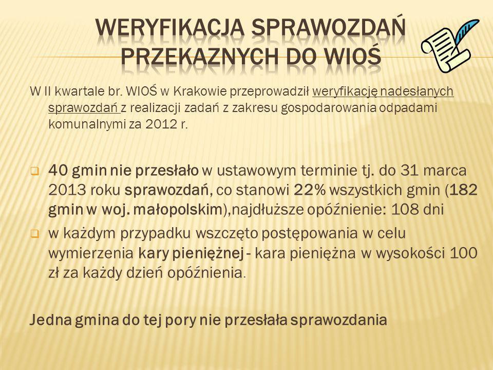 W II kwartale br. WIOŚ w Krakowie przeprowadził weryfikację nadesłanych sprawozdań z realizacji zadań z zakresu gospodarowania odpadami komunalnymi za