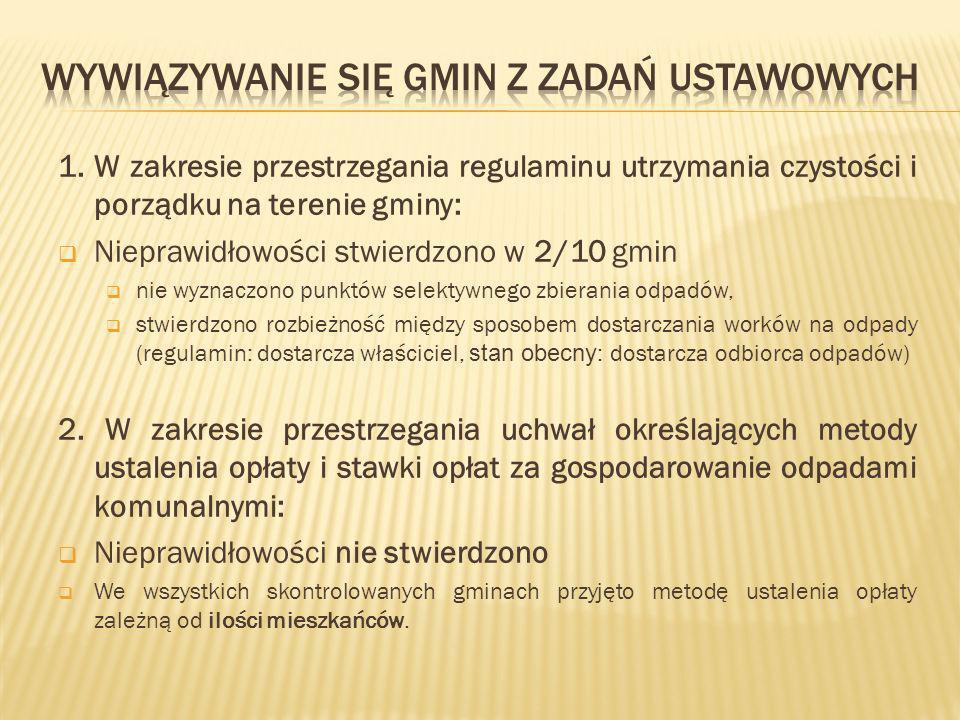 1. W zakresie przestrzegania regulaminu utrzymania czystości i porządku na terenie gminy: Nieprawidłowości stwierdzono w 2/10 gmin nie wyznaczono punk