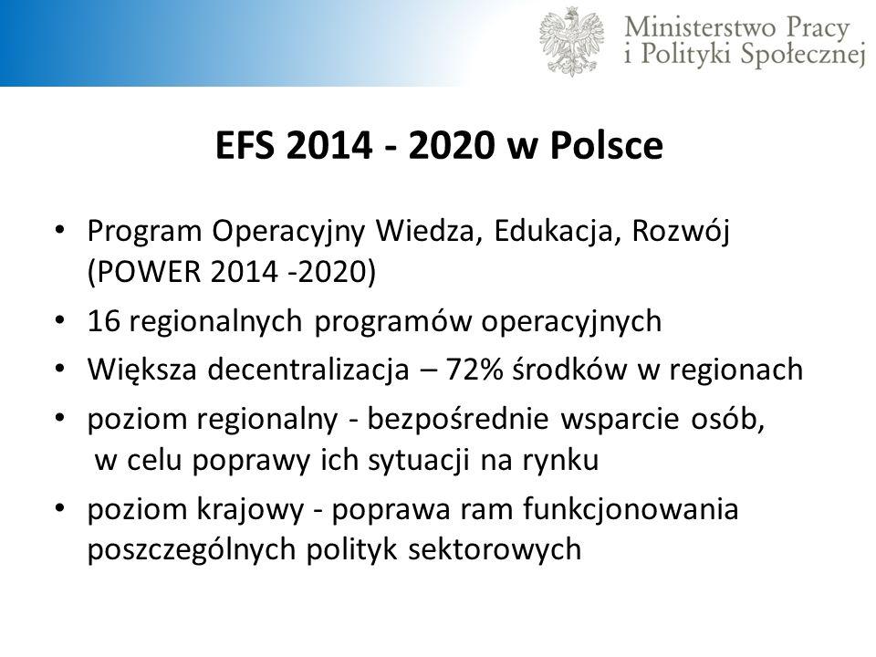 EFS 2014 - 2020 w Polsce Program Operacyjny Wiedza, Edukacja, Rozwój (POWER 2014 -2020) 16 regionalnych programów operacyjnych Większa decentralizacja