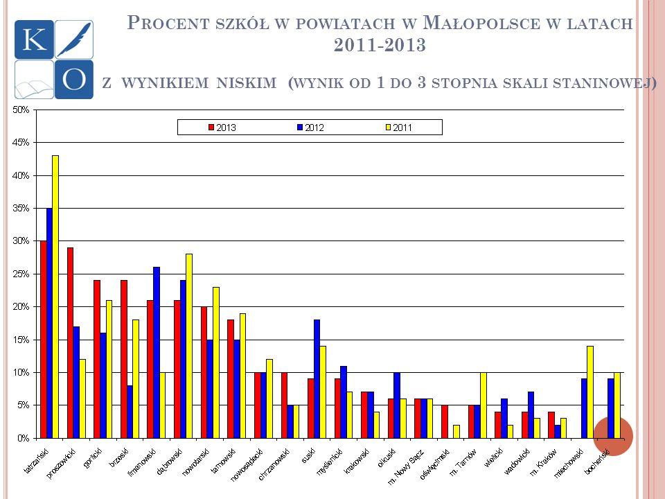 P ROCENT SZKÓŁ W POWIATACH W M AŁOPOLSCE W LATACH 2011-2013 Z WYNIKIEM NISKIM ( WYNIK OD 1 DO 3 STOPNIA SKALI STANINOWEJ )