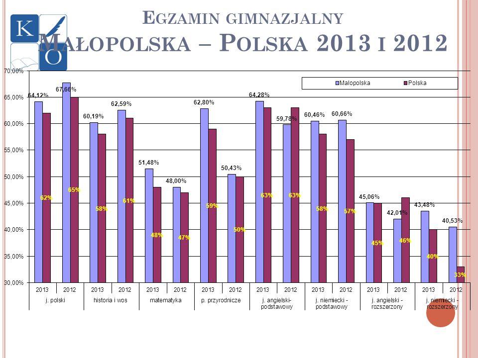 E GZAMIN GIMNAZJALNY M AŁOPOLSKA – P OLSKA 2013 I 2012