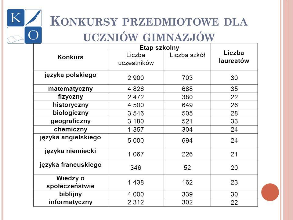 K ONKURSY PRZEDMIOTOWE DLA UCZNIÓW GIMNAZJÓW Konkurs Etap szkolny Liczba laureatów Liczba uczestników Liczba szkół języka polskiego 2 90070330 matemat