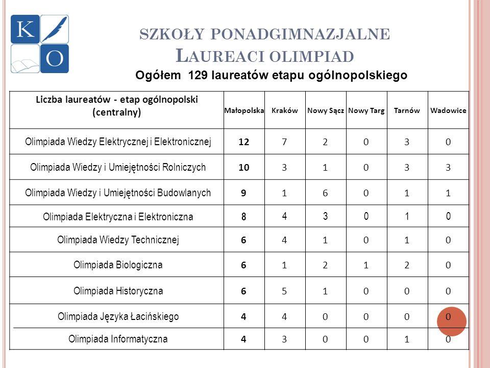 SZKOŁY PONADGIMNAZJALNE L AUREACI OLIMPIAD Liczba laureatów - etap ogólnopolski (centralny) MałopolskaKrakówNowy SączNowy TargTarnówWadowice Olimpiada