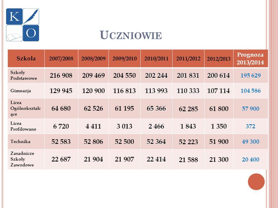 U CZNIOWIE Szkoła 2007/20082008/20092009/20102010/20112011/2012 2012/2013 Prognoza 2013/2014 Szkoły Podstawowe 216 908209 469204 550 202 244 201 831 2