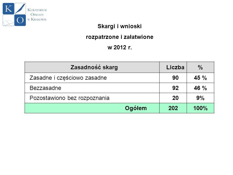 Skargi i wnioski rozpatrzone i załatwione w 2012 r. Zasadność skargLiczba% Zasadne i częściowo zasadne9045 % Bezzasadne9246 % Pozostawiono bez rozpozn