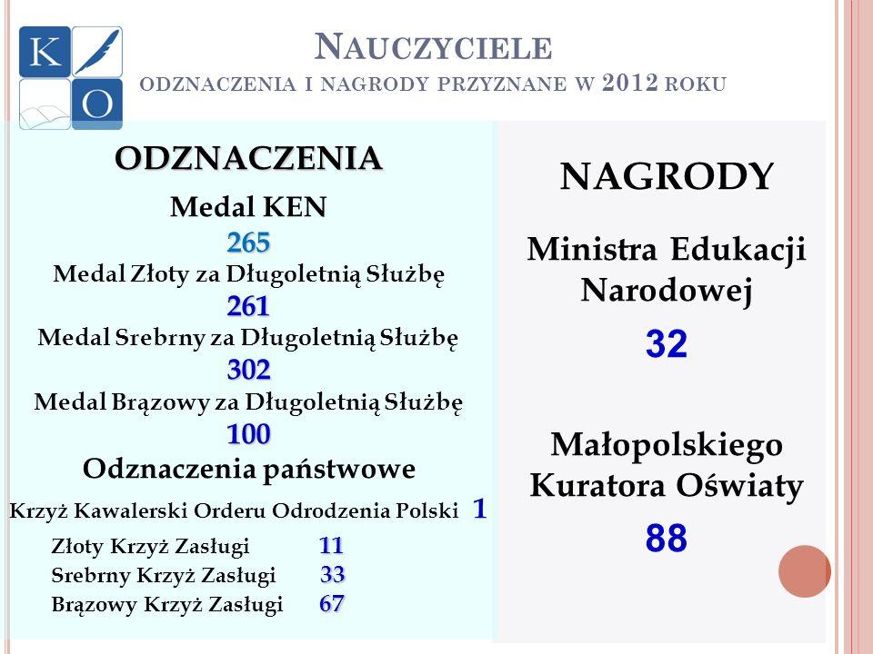 N AUCZYCIELE ODZNACZENIA I NAGRODY PRZYZNANE W 2012 ROKU NAGRODY Ministra Edukacji Narodowej 32 Małopolskiego Kuratora Oświaty 88ODZNACZENIA Medal KEN