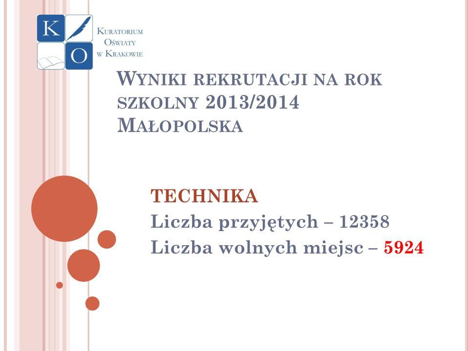 W YNIKI REKRUTACJI NA ROK SZKOLNY 2013/2014 M AŁOPOLSKA TECHNIKA Liczba przyjętych – 12358 Liczba wolnych miejsc – 5924