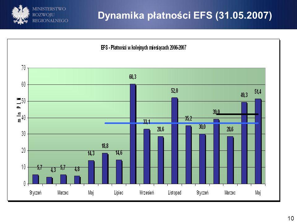 10 Dynamika płatności EFS (31.05.2007)