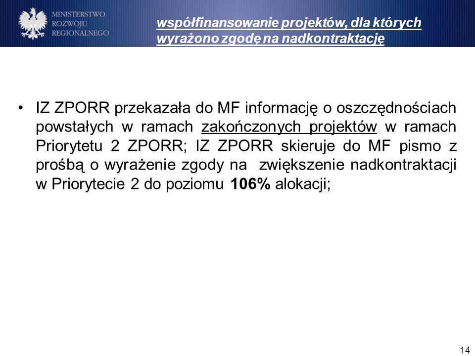 14 IZ ZPORR przekazała do MF informację o oszczędnościach powstałych w ramach zakończonych projektów w ramach Priorytetu 2 ZPORR; IZ ZPORR skieruje do MF pismo z prośbą o wyrażenie zgody na zwiększenie nadkontraktacji w Priorytecie 2 do poziomu 106% alokacji; współfinansowanie projektów, dla których wyrażono zgodę na nadkontraktację