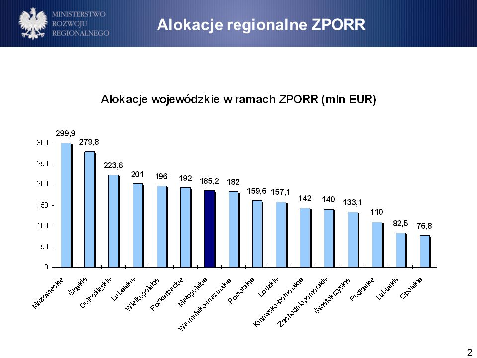 2 Alokacje regionalne ZPORR