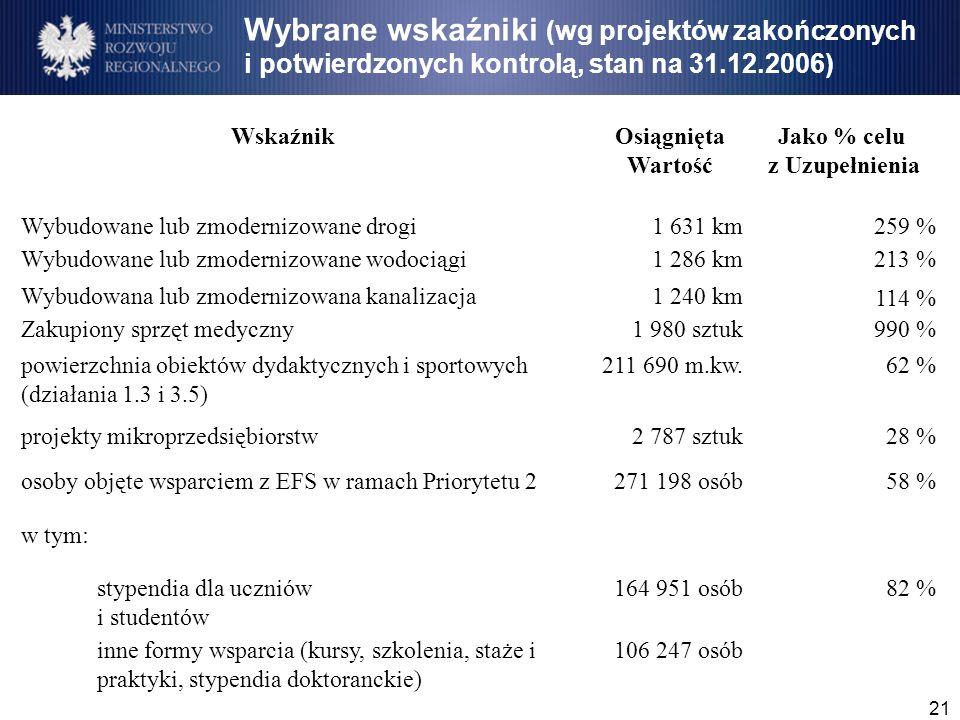 21 WskaźnikOsiągnięta Wartość Jako % celu z Uzupełnienia Wybudowane lub zmodernizowane drogi1 631 km259 % Wybudowane lub zmodernizowane wodociągi1 286