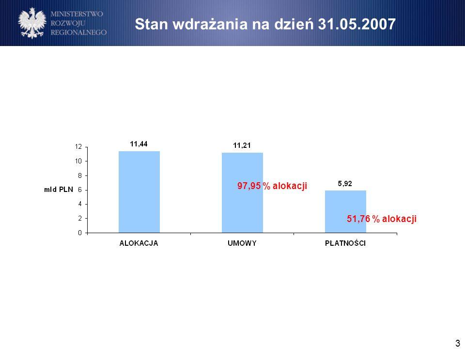 3 Stan wdrażania na dzień 31.05.2007 97,95 % alokacji 51,76 % alokacji