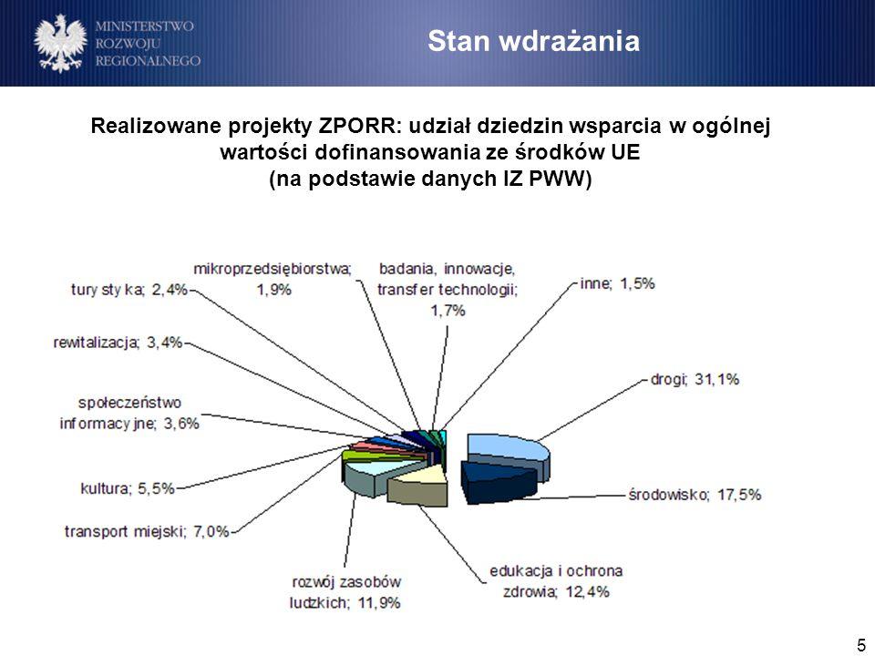 5 Stan wdrażania Realizowane projekty ZPORR: udział dziedzin wsparcia w ogólnej wartości dofinansowania ze środków UE (na podstawie danych IZ PWW)