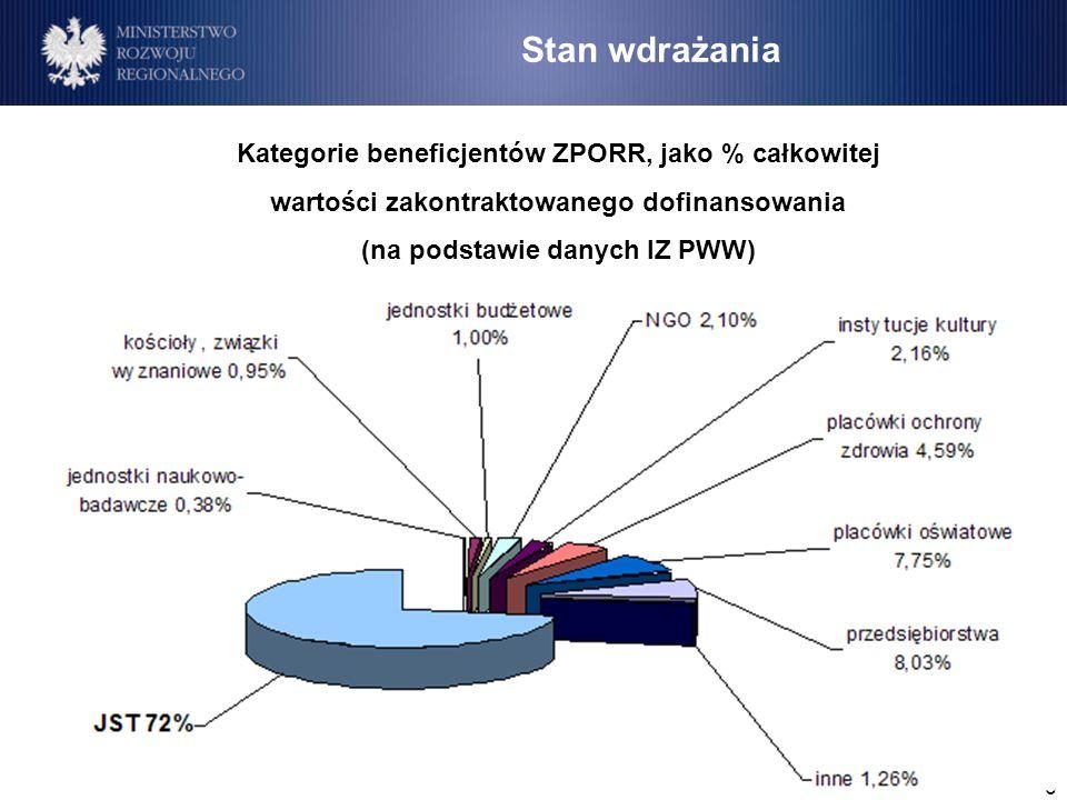 6 Stan wdrażania Kategorie beneficjentów ZPORR, jako % całkowitej wartości zakontraktowanego dofinansowania (na podstawie danych IZ PWW)