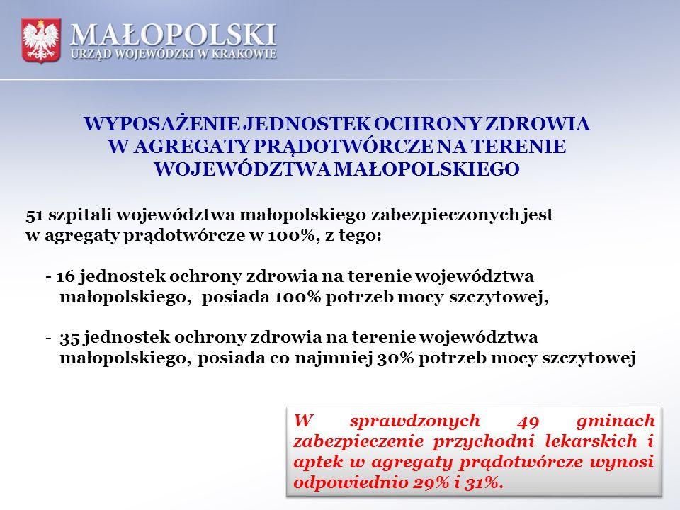 WYPOSAŻENIE JEDNOSTEK OCHRONY ZDROWIA W AGREGATY PRĄDOTWÓRCZE NA TERENIE WOJEWÓDZTWA MAŁOPOLSKIEGO 51 szpitali województwa małopolskiego zabezpieczony