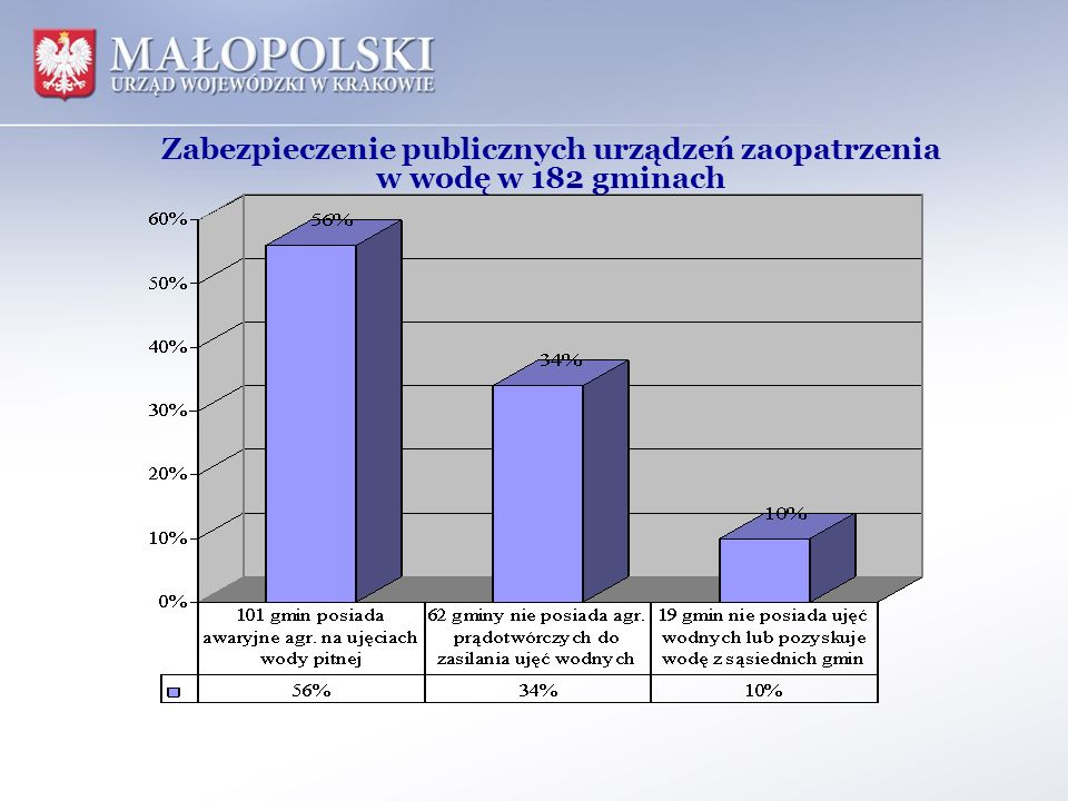 Zabezpieczenie publicznych urządzeń zaopatrzenia w wodę w 182 gminach