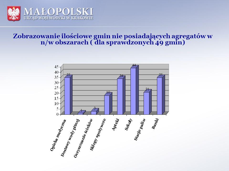 Zobrazowanie ilościowe gmin nie posiadających agregatów w n/w obszarach ( dla sprawdzonych 49 gmin)
