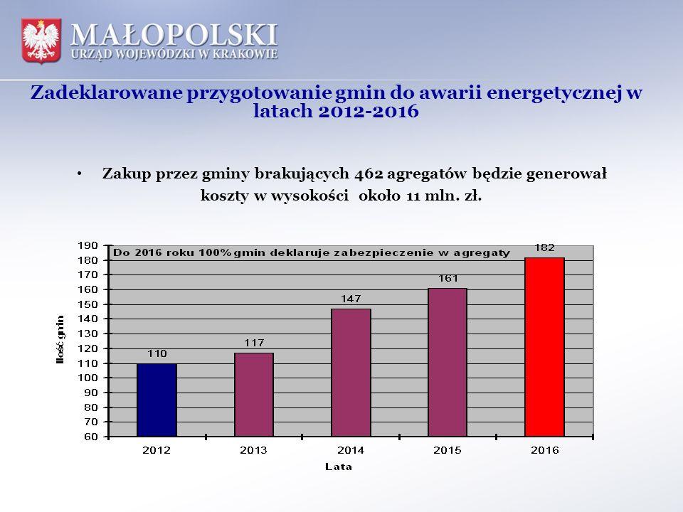 Zadeklarowane przygotowanie gmin do awarii energetycznej w latach 2012-2016 Zakup przez gminy brakujących 462 agregatów będzie generował koszty w wyso
