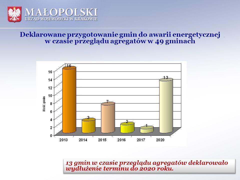 Deklarowane przygotowanie gmin do awarii energetycznej w czasie przeglądu agregatów w 49 gminach. 13 gmin w czasie przeglądu agregatów deklarowało wyd